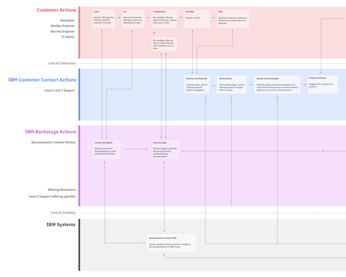 Support Service Blueprint